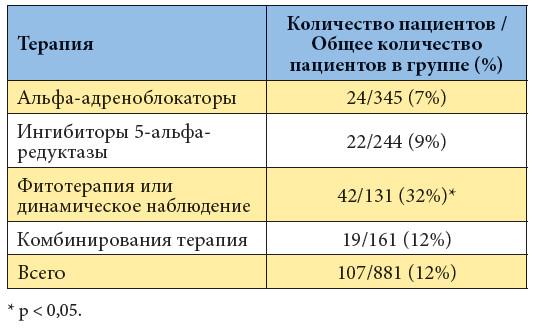 5 alfa reduktáz prosztatitis)
