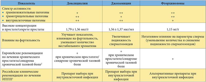Схема медикаментов для лечения хронического простатита аденоид простатит