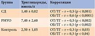 Таблица 4. Средние значения триглицеридов иихкорреляция с ОТ и ОБ