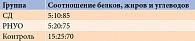 Таблица 5. Соотношение белков, жиров и углеводов вгруппах, %
