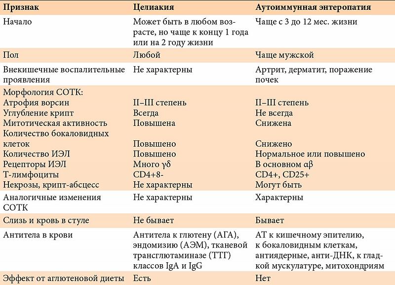 У с целиакией крови анализ ребенка для ребенка года до норма 1 крови анализ