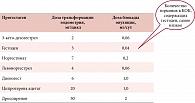 Рис. 15. Доза блокады овуляции и трансформации эндометрия у современных прогестагенов