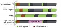 Рис. 12. Особенности функционирования репродуктивной системы с учетом репродуктивного поведения женщины