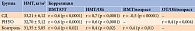 Таблица 2. Средние значения ИМТ, корреляция ИМТ с ОТ, ОБ, возрастом, атакже корреляция ОТ/ОБ с возрастом