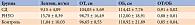 Таблица 1. Средние значения лептина, ОТ, ОБ, ОТ/ОБ