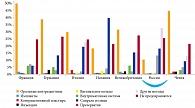 Рис. 4. Структура современных методов контрацепции, популярных среди населения ряда европейских стран