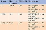 Таблица 3. Средние значения уровня инсулина, НОМА-IR и их корреляция сОТ, а также ОБ