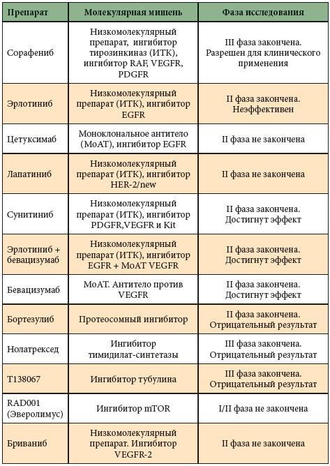 Маркеры вирусного гепатита в таблицах