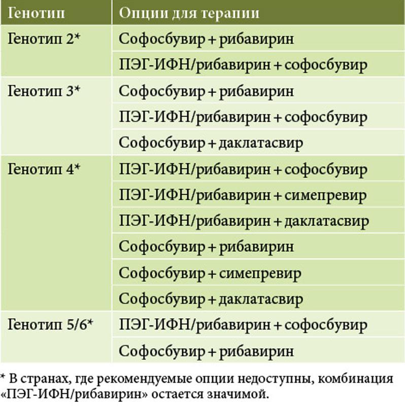 Вирусный гепатит и лептоспироз