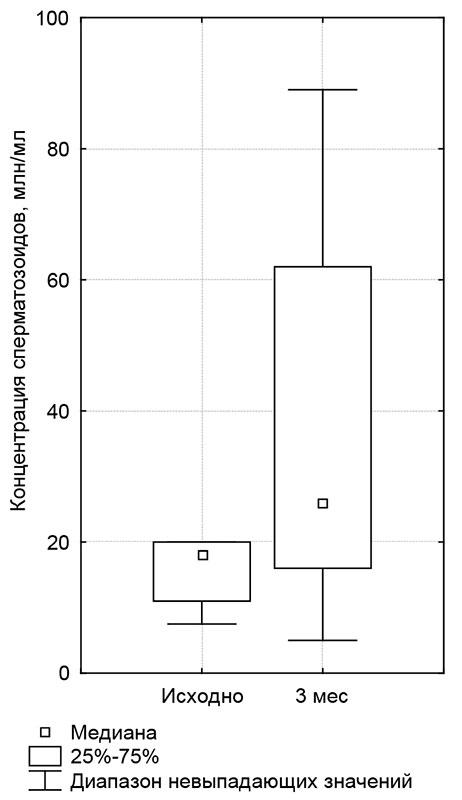 Уменьшение аглюнтации сперматозоидов