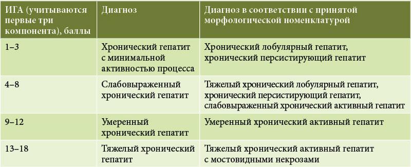 статины таблица