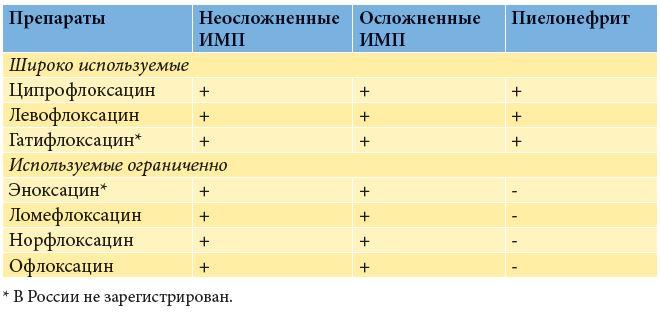 Симптомы простатита у мужчины лечение - Признаки.