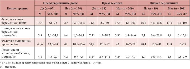 Гомоцистеин анализ при планировании беременности