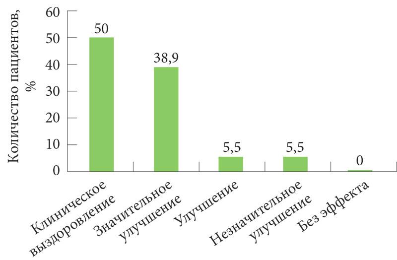 Псорилом шампунь салициловый отзывы при псориазе