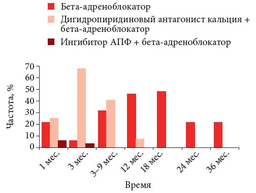 rasprostranennost-arterialnoy-gipertenzii-v-rossii-grafikah-2013