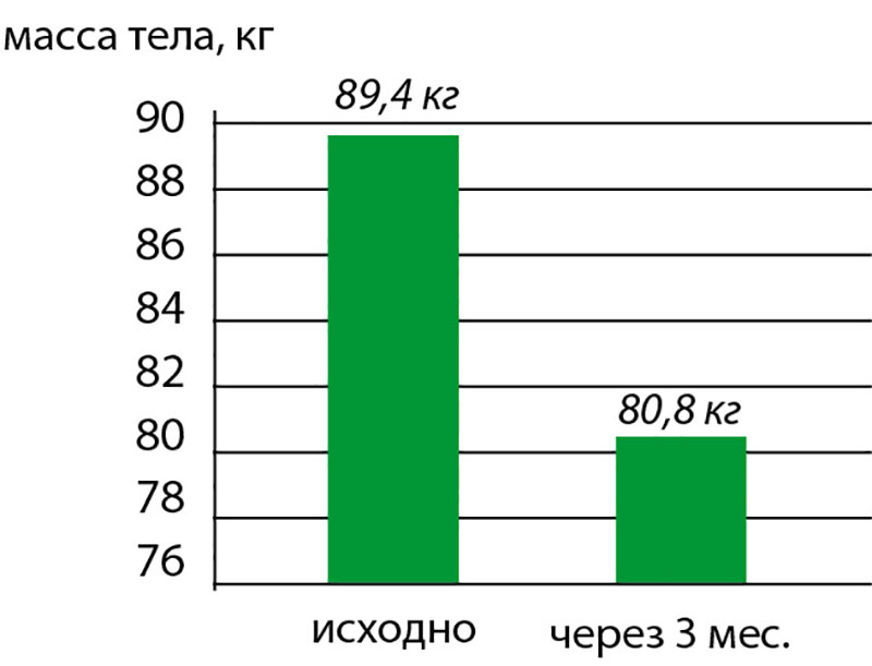 Как определить жировую массу тела