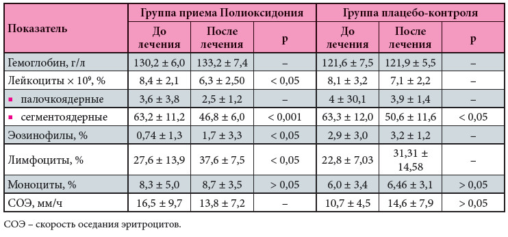 Полиоксидоний® или плацебо