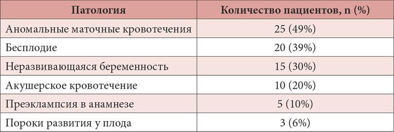 Таблица 1. Отягощенный акушерско-гинекологический анамнез у женщин с полиморфизмом гена метилентетрагидрофолатредуктазы (n=51)