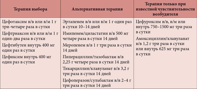 Схема для лечения пиелонефрита