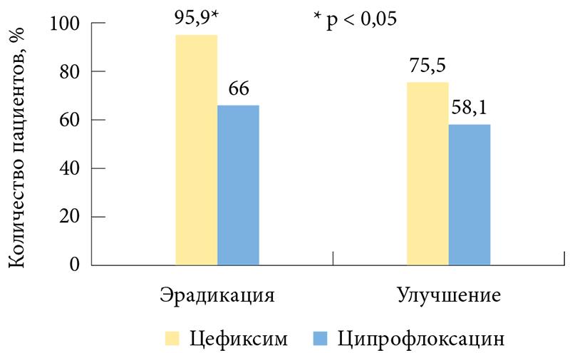 49) и ципрофлоксацина (n