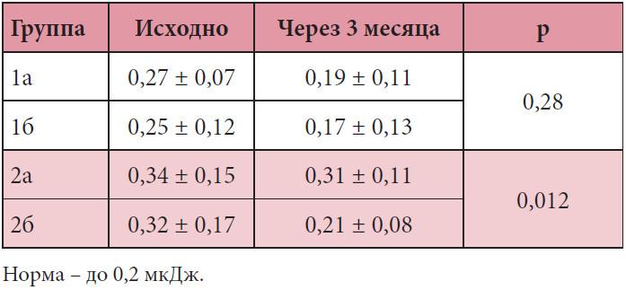 антагонисты лейкотриеновых рецепторов в лечении бронхиальной астмы
