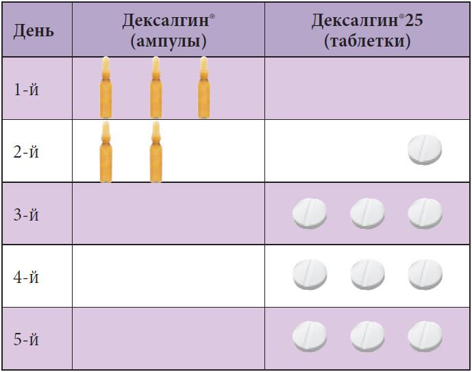 Декскетопрофен в лечении
