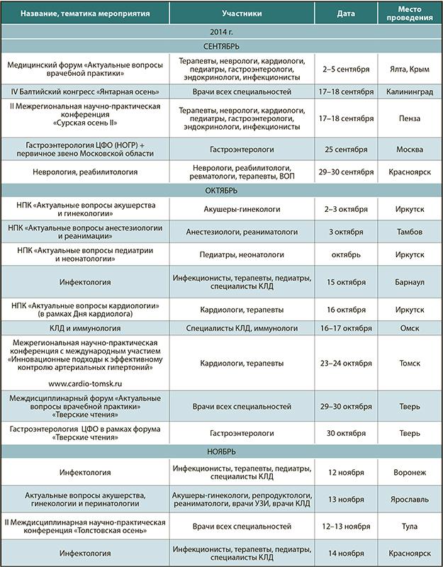 epos и применимы ли рекомендации европейских экcпертов  План региональных научно практических конференций компании Медфорум ii полугодие 2014 г i полугодие 2015 г