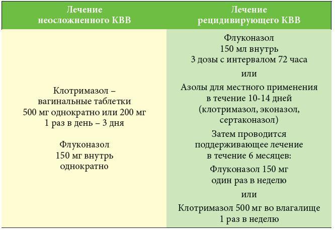 Схемы лечения БВ