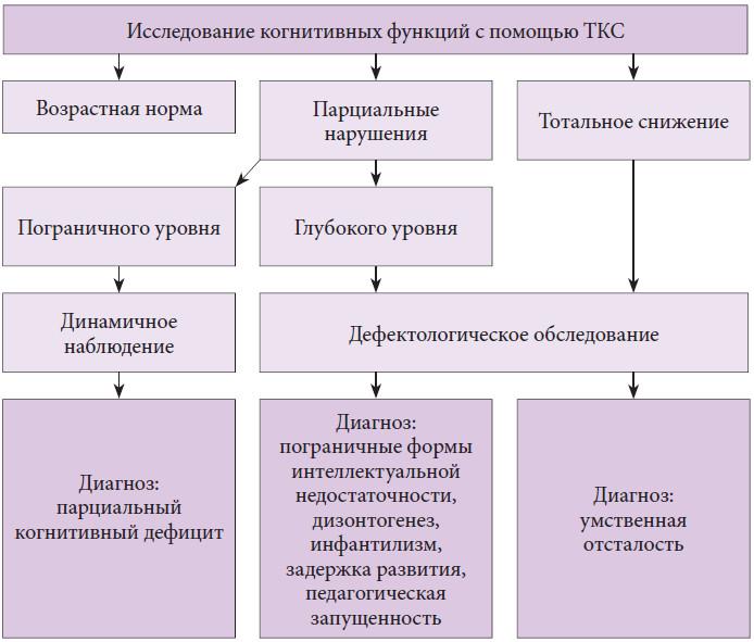 дома самовывоз нарушено формирование когнитивного компонента 14 от нижней границы смотрите: Калорийность Закуски