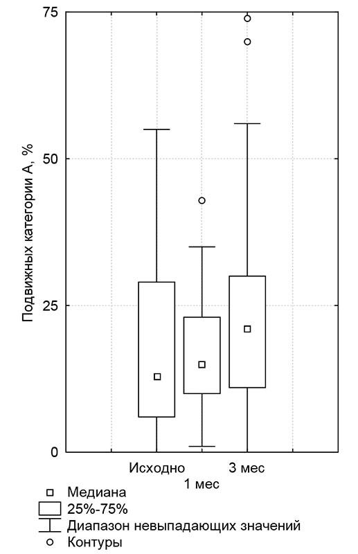 Подвижность сперматозоидов лечение