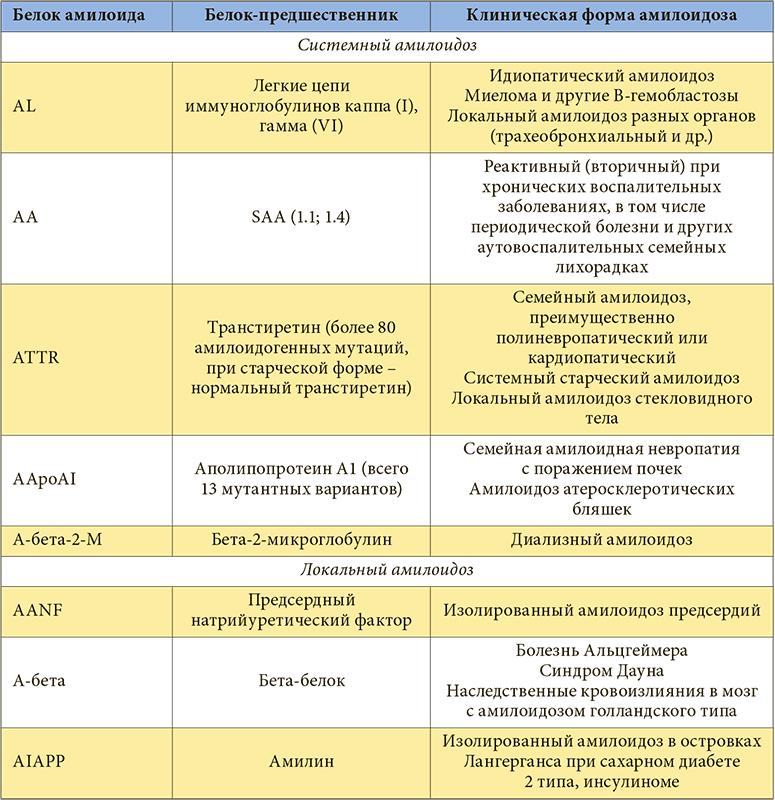 Анализ крови на амилоидоз г.москва медицинская справка 095 у бланк