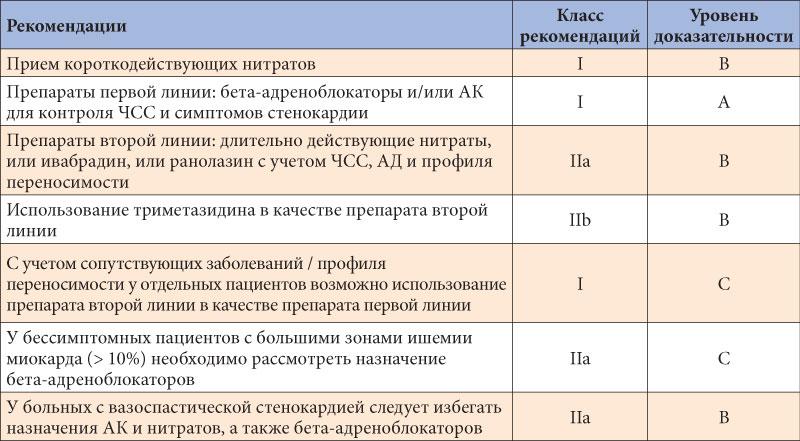 novie-rekomendatsii-po-lecheniyu-arterialnoy-gipertenzii-2013