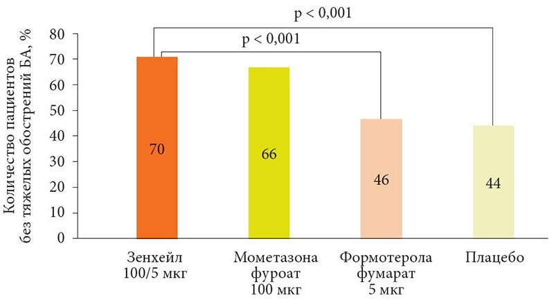 профилактика обострений бронхиальной астмы