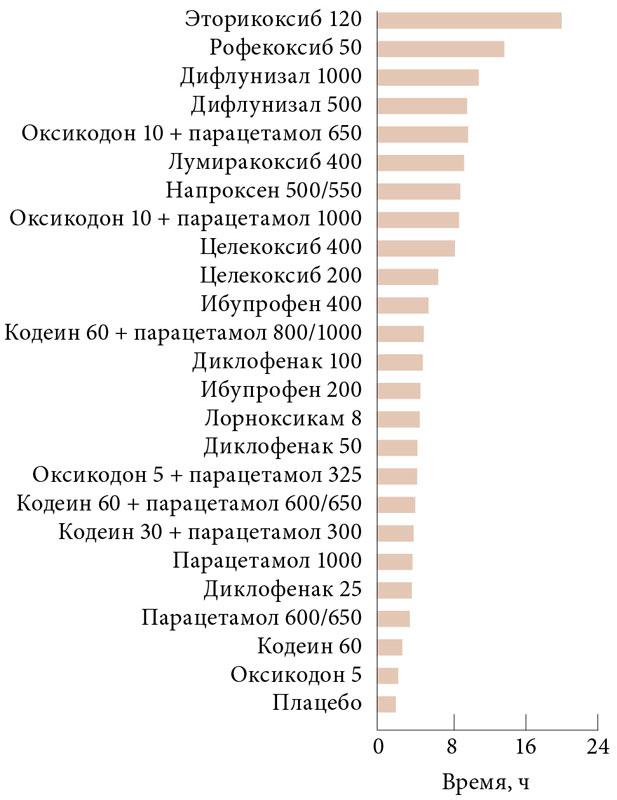 Анальгетики литвы