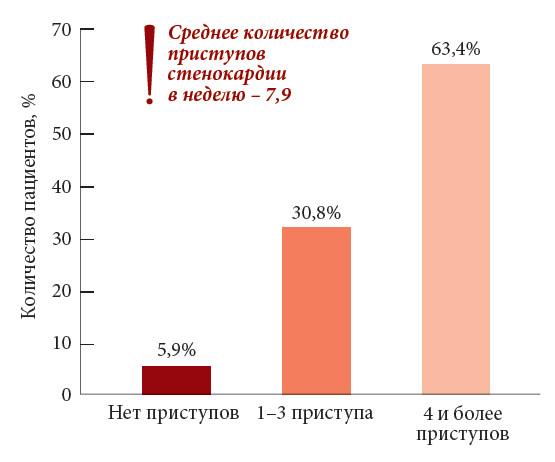 Российский национальный конгресс кардиологов Проект АТЛАНТ  Рис 1 Количество приступов стенокардии в неделю в популяции российских пациентов