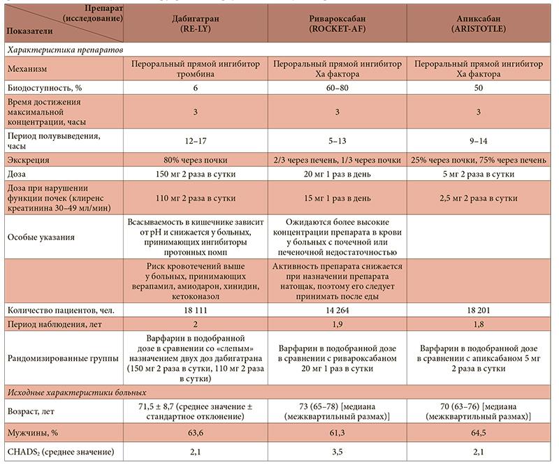 антикоагулянтная терапия для беременных с механ протезами переключатель положение