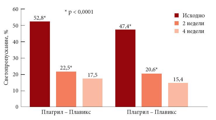 Российский национальный конгресс кардиологов Проект АТЛАНТ  Рис 3 Дезагрегационный эффект оригинального препарата клопидогрела и дженерика через 4 недели лечения