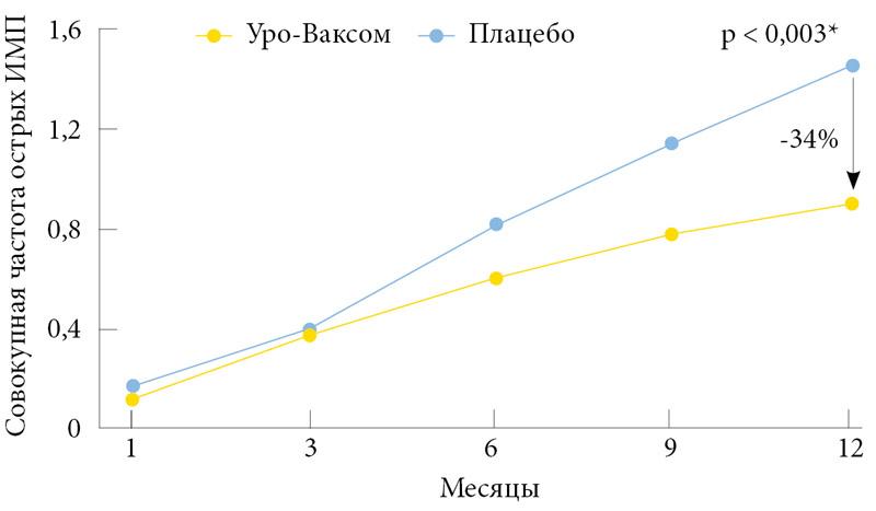 инфекции мочевыводящих