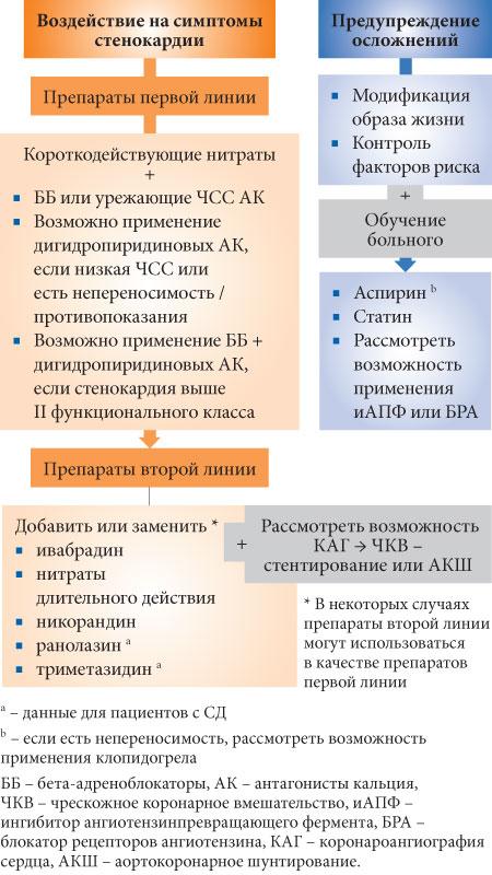 Тактика лечения и выбор