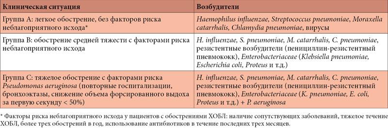 Легкие боли в пояснице при беременности