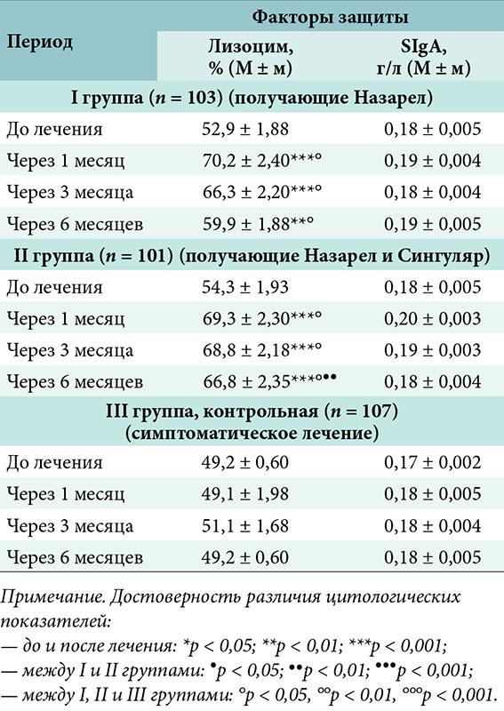 Топические стероиды в офтальмологии кленбутерол купить в нижнем новгороде