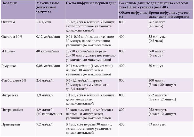 скорость инфузии, схема