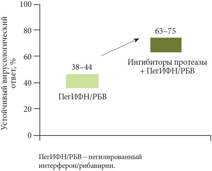 Диффузные изменения печени и поджелудочной железы с признаками жирового гепатоза