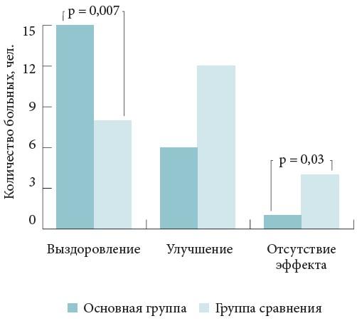признаков риносинусита на