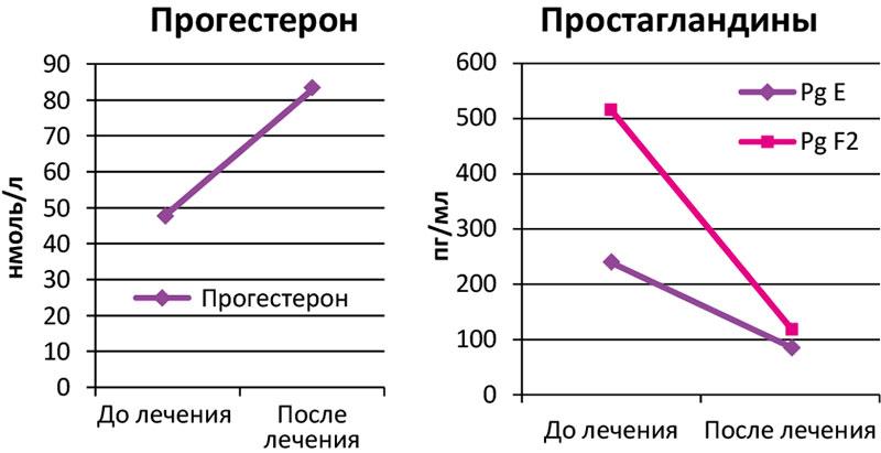 Зависимость подвижности сперматозойдов и беременности