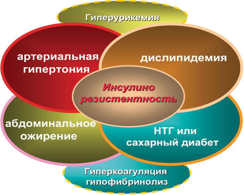 Сеансы психотерапии при неврозах