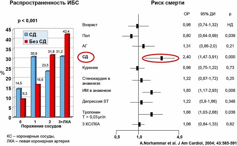 Антикоагулянт непрямого действия варфарин