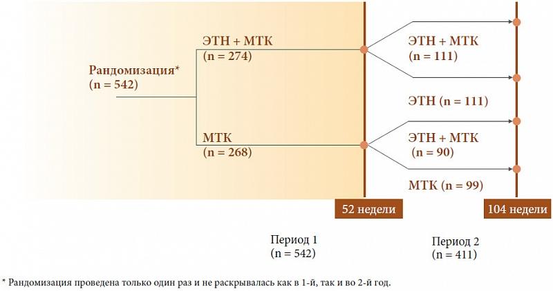 в России для лечения РА