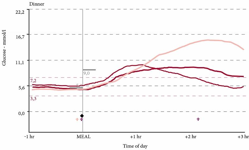 Холестерин чем снижать диета