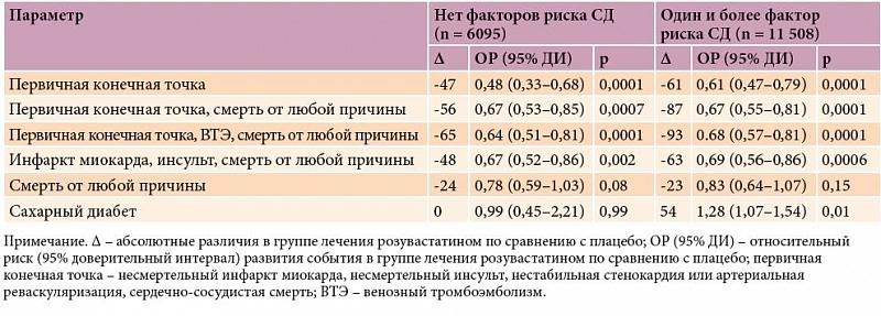 терапия статинами при окс